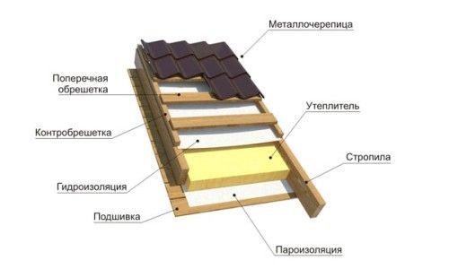 Як правильно зробити теплу дах?