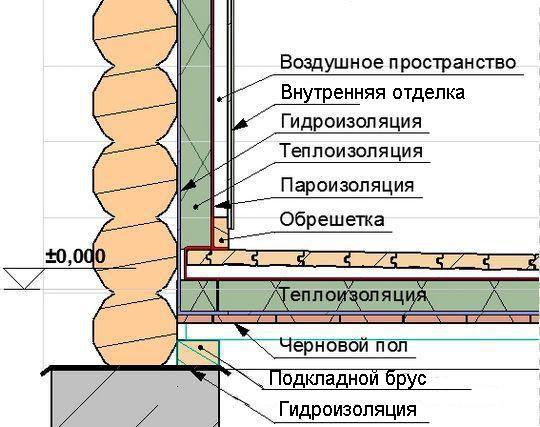 Схема внутрішньої обробки лазні