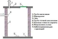 Стандартна конструкція герметичній вигрібної ями