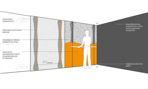 Схема шпаклівки стіни