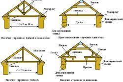 Види і конструкція висячих стропильних систем