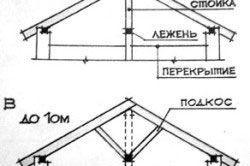 Види і пристрій наслонних стропильних систем