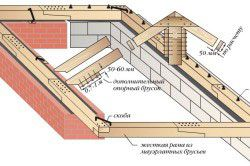 Схема кріплення мауерлата, що приймає і передає розпір на стіни