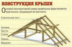 Пристрій кроквяної системи даху будинку
