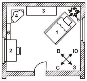 Розташування ліжка