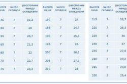 Таблиця розрахунку складок римської штори