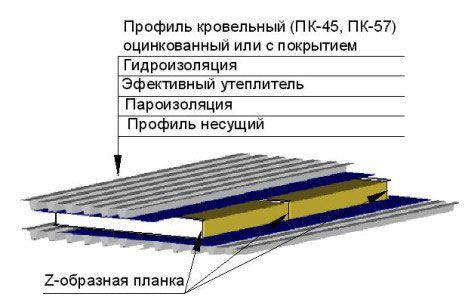 Структура покрівельного пирога для даху з профнастилу