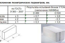 Геометрична точність піноблоків