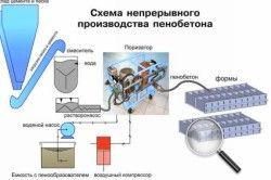 Технологія виробництва піноблоків
