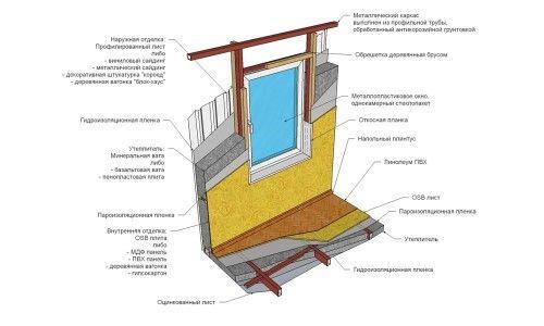 Схема облаштування стін і підлоги щитового будинку