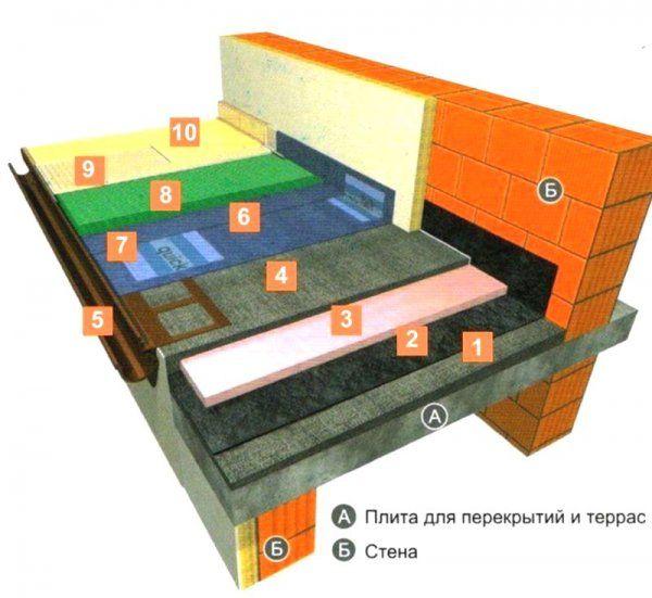 Схема укладання плитки на вуличній терасі