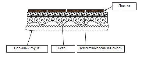 Фото - Як правильно укласти тротуарну плитку на пісок, бетон і щебінь
