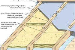 Схема укладання мінеральної вати як утеплювач для покрівлі