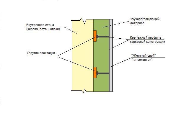 Фото - Як правильно поліпшити звукоізоляцію стін