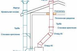 Схема системи димовидалення для газового котла