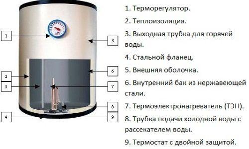 Схема пристрою накопичувального водонагрівача