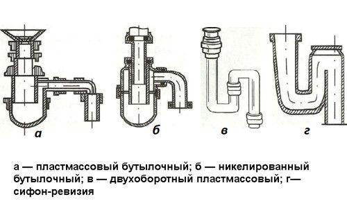 Фото - Як правильно встановити сифон для раковини?
