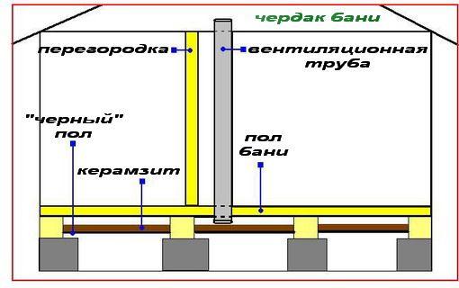 Фото - Як правильно встановити вентиляційну систему в каркасної лазні