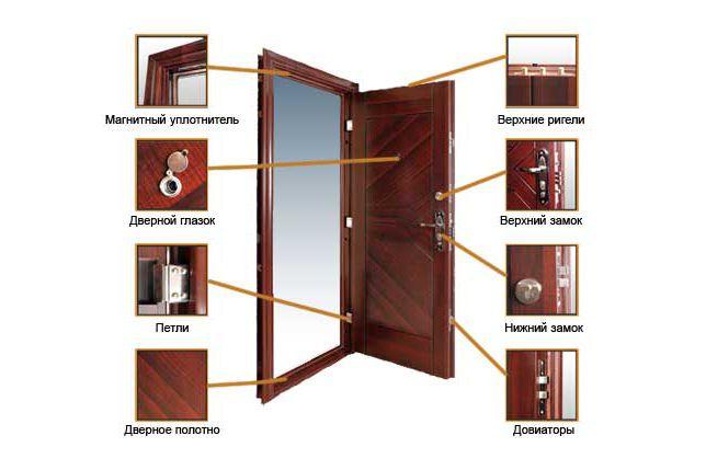 Фото - Як правильно встановити вхідні металеві двері?