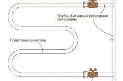 Схема врізки рушникосушки