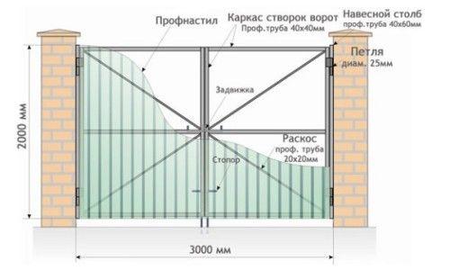 Фото - Як правильно встановити ворота?