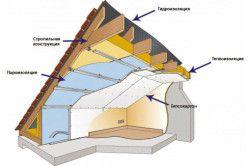 Схема утеплення мансарди зсередини