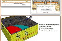 Схема утеплення настильного стелі