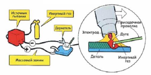 Фото - Як правильно варити електрозварюванням?