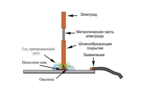 Фото - Як правильно варити метал инверторной зварюванням