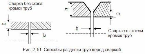 Схема способів оброблення труб перед зварюванням