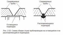 Схема збірки стиків труб зварюванням