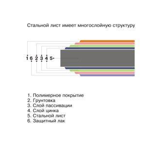Структура оцинкованого листа