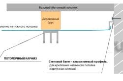 Схема кріплення стельового карниза для штор до натяжної стелі