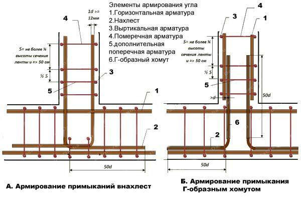 Фото - Розраховуємо арматуру для стрічкового фундаменту