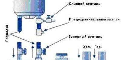 Фото - Як правильно включити водонагрівач?