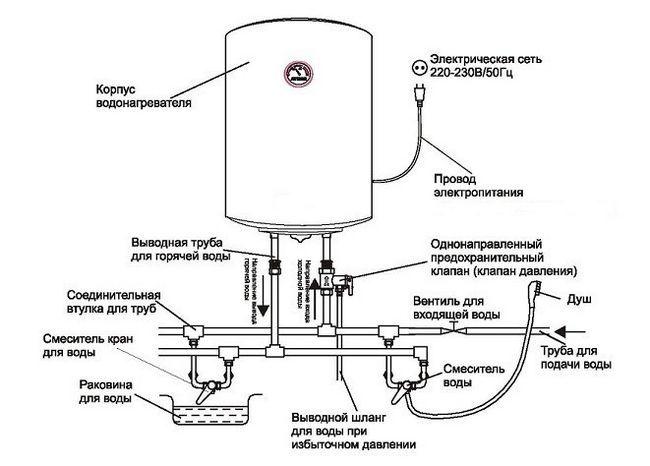 Схема пристрою і підключення накопичувального водонагрівача