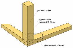 Фото - Як правильно зводити кути обв'язки і стійок каркасного будинку