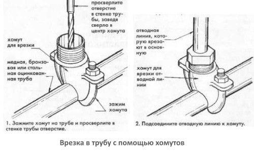 Фото - Як правильно врізатися в каналізаційну трубу?