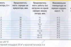 Порівняльна таблиця характеристик шуруповертов різних виробників