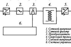 Принцип роботи інвертора