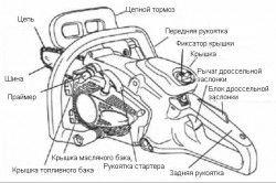 Схема пристрою побутової бензопили