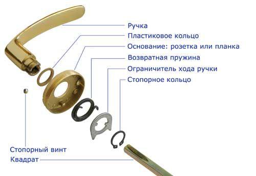 Фото - Як правильно вибрати дверні ручки