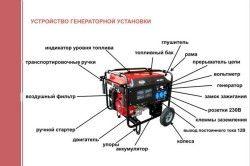 Пристрій генераторної установки