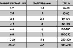 Таблиця електродів для зварювання