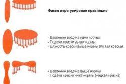 Схема регулювання факела фарбопульта