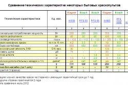 Таблиця технічних характеристик фарбопультів