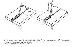 Схема розташування електрода при зварюванні