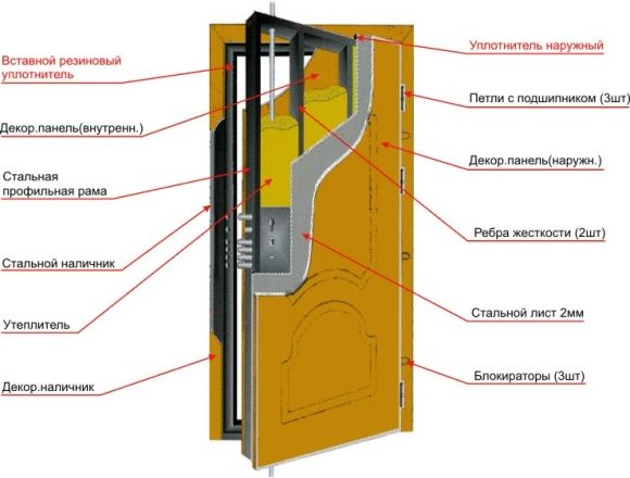 Сучасна конструкція металевих дверей