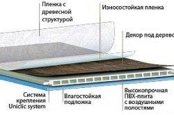Структура вологостійкого ламінату