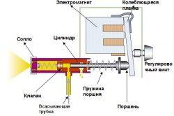 Принцип роботи електричного розпилювача